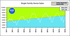 Single Family Home Sales - March 2016