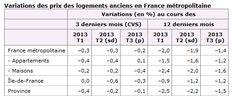 Comment se porte le marché en décembre 2013 ? friggit, taux et indices   Priximmo