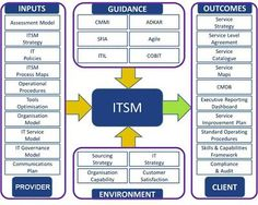 IT Service Management (ITSM) is a process-based practice intended to align the delivery of informa...