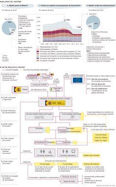 Los cursos de formación en España. Nacho Catalán. El País. 16.06.2014