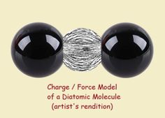 The mysterious chemical bond. Chemists need tools to further understanding. The model used depends on the result desired. Chemical Bond, Science Writing, Chemist, Canning, Models, Templates, Home Canning, Modeling, Conservation