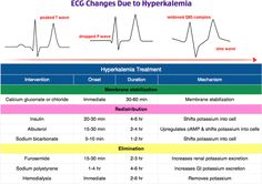 ECG Changes: Hyperkalemia Np School, Medical Photos, Fluid And Electrolytes, Cardiac Nursing, Human Anatomy And Physiology, Emergency Medicine, Critical Care, Cardiology, Medical Science