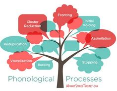 SLP Corner: What are Phonological Processes? - Pinned by @PediaStaff – Please Visit  ht.ly/63sNt for all our pediatric therapy pins