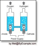 Hydrogen Generator Experiment — ByExample.com