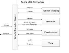 SpringMVCArchitecture