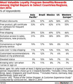 Shoppers love loyalty, according to research from UPS. A worldwide survey conducted in October 2014 found that 81% of all digital shoppers participate in a retail loyalty program. And mostly, they're looking for free stuff—what shopper wouldn't love that? - See more at: http://www.emarketer.com/Article/What-Do-Shoppers-Want-Loyalty-Programs/1012351#sthash.Yps57vb7.dpuf