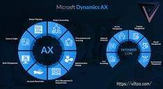 Microsoft Dynamics AX, an enterprise resource planning (ERP) solution for midsize and larger companies. It helps people to work efficiently, manage change, and compete globally. It lets you improve the financial performance of your company, reduce costs & enhance revenues.  +1 917 717 9985 connect@viltco.com  #MicrosoftDynamicsAX #ViltcoDynamics #Microsoft365 #DynamicAX #DynamicsERP #MicrosoftDynamicsERP #ViltcoDynamicERP #PowerPlatform #MicrosoftPartner General Ledger, Crm System, Microsoft Dynamics, Software Development, Helping People, Connect, Larger, Management, Change