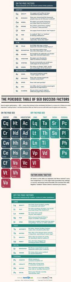 Tabla periódica del SEO Una infografía que nos muestra las buenas prácticas del SEO como si fuera una tabla periódica.