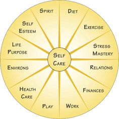 This model for whole person healing is something we have learned to live by...and with. One of the hardest things in life is to live beyond one's means in any area. Keeping the wheel of life in balance keeps life flowing along in healthy, dynamic ways.
