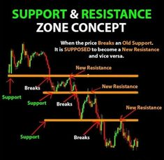 Trading Quotes, Intraday Trading, Forex Beginner, Stock Market Training, Bollinger Bands, Stock Trading Strategies, Forex Trading Tips, Trade Finance, Cryptocurrency Trading