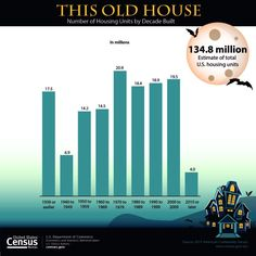 Number of Housing Units by Decade Built