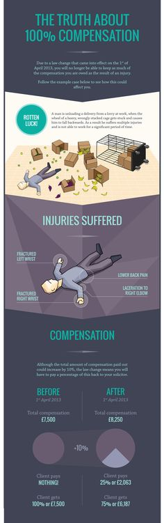 Accident Law Change Leads to Less Compensation | Top Infographic |Top Of All Infographics