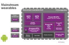 Imagination Technologies anuncia la GPU más pequeña para Android y Android Wear