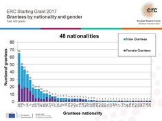 Twitter Line Chart, Gender, Twitter, Social Networks, World, Music Genre