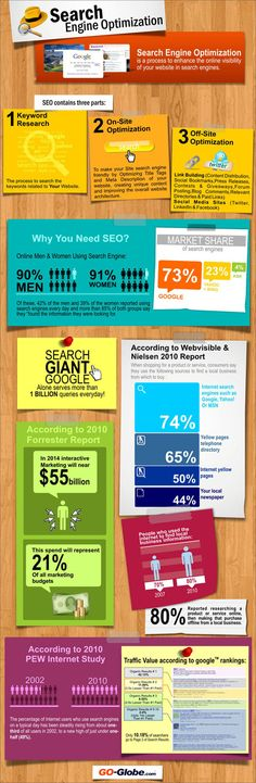 What is Search Engine Optimization SEO? by Go-Globe.com #infografik
