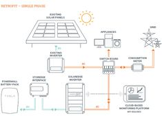 Solar Pv Power Plant Single Line Diagram Google Search