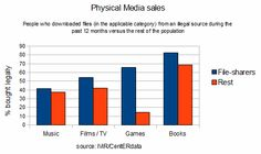 File-Sharers More Likely to Pay for Movies, Books, Games and Concerts