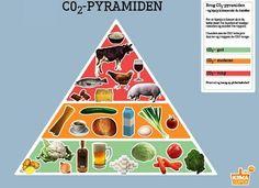 co2 belastning fødevarer - Google-søgning