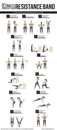 Ultimate Resistance Band Workout Guide Info graphic: The ultimate resistance band workout guide, by URBNFit.Info graphic: The ultimate resistance band workout guide, by URBNFit. Fitness Workouts, Gewichtsverlust Motivation, At Home Workouts, Short Workouts, Fitness Routines, Body Fitness, Health Fitness, Fitness Plan, Fitness Goals