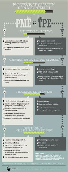 Website creation Process, by Webagoo (France) Inbound Marketing, Marketing Services, Business Marketing, Internet Marketing, Digital Marketing, Affiliate Marketing, Media Marketing, Business Advice, Online Business