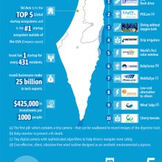 Some astounding numbers and facts about Israel's incredibly advanced innovation, tech scene, and  startup community.