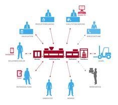 Maschine in der Industrie 4.0