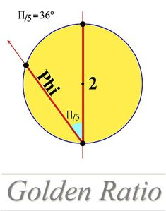 An original constuction of the golden ratio, by the geometry. With pentagram…