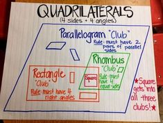 Anchor chart (picture only) fifth grade math, third grade, fourth grade, ma Math Charts, Math Anchor Charts, Shape Anchor Chart, Fifth Grade Math, Fourth Grade, Math Resources, Math Activities, Geometry Activities, Math Strategies
