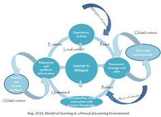 Image result for model learning environment mooc