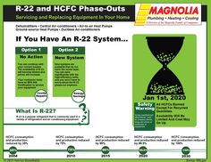 Does your homes Hvac equipmetn use R-22??? we can help!! 888-829-8510