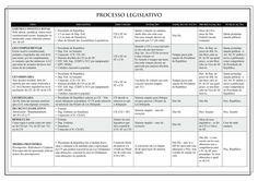 processo legislativo esquematizado e simplificado