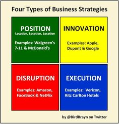 Four types of Business Strategies: Position, Innovation, Disruption, Execution.