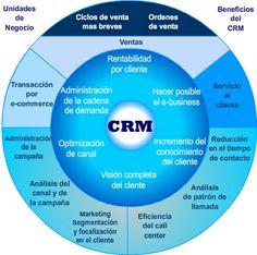¿Qué es CRM?  CRM es una estrategia de negocio que asume que hay que conocer al cliente para ofrecerle cada vez productos más afines a sus preferencias y necesidades  http://solusageupc.blogspot.com/2014/05/que-es-crm.html