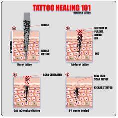 Jak se tetování hojí
