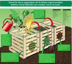 THUISCOMPOSTEREN stap voor stap je eigen composthoop maken