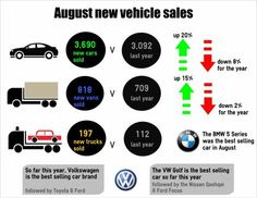 New #carsales were up 20% in August while sales are down 8% for the year #SIMI