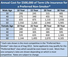 Term Life Insurance Quote Interesting What Is Whole Life Insurance  Life Insurance Rates Design Inspiration