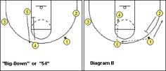 #Basketball Plays - 4-Out, 1-In Motion Offense Plays - Coach's Clipboard
