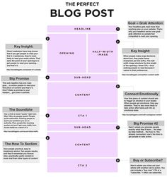 how to write optimal blog post
