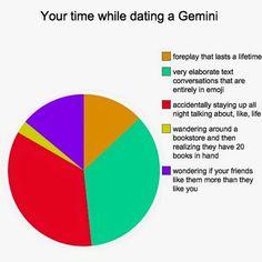 Zodiac sign dating chart