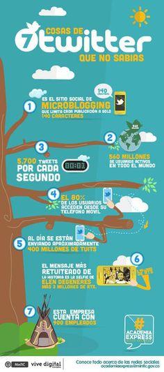 7 datos que debes conocer sobre Twitter #infografia #infographic #socialmedia