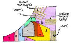 """Carta Bioclimática - extraído do livro """"Eficiência Energética na Arquitetura"""", de Roberto Lamberts. O 1 indica a zona conforto sem necessidade de nenhuma intervenção."""
