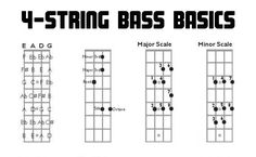 five string, bass guitar, charts, fretboard diagrams, intervals Bass Guitar Electronics Diagram four string, bass guitar, charts, fretboard diagrams, intervals, scales, music, teaching, lessons, 4 string