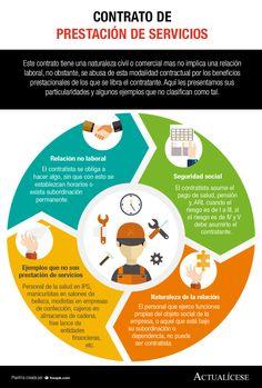 [Infografía] Contrato de prestación de servicios