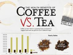 Should you be drinking coffee or tea?