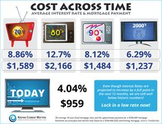 Cost Across Time - Great infographic shows average interest rate and mortgage payment #mortgage #realestate