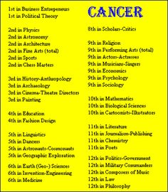 Cancer Birthdays ~ Rank of Sign by Field of Fame of Famous People
