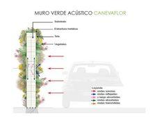Galería de Materiales: Muros Verdes / Descontaminantes, Acústicos y Térmicos…