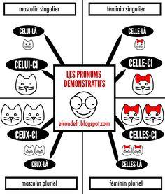 El Conde. fr: Les pronoms démonstratifs