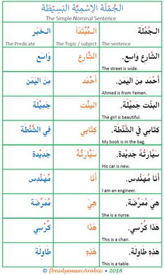 Learning Arabic MSA ( Arabic nominal sentence structure, subject and predicate in the Arabic nominal sentence, mubtada and khabar in Arabic sentences Spoken Arabic, Arabic Words, Arabic Phrases, Arabic Handwriting, Arabic Alphabet For Kids, Arabic Sentences, Vie Motivation, Learn Arabic Online, Quran Arabic